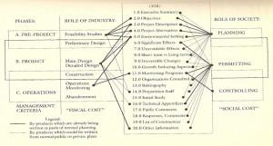 modelo sueco de licenciamento ambiental com EIA (fonte: J. Roberts - What is EIR? - 1991