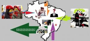 Influxos e fluxos ameaçam o organismo do Brasil