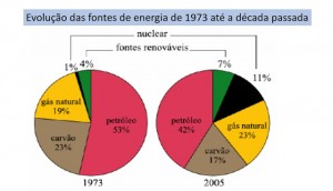 pizza-fonte energias